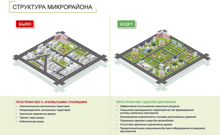 Схема кварталов до и после реновации