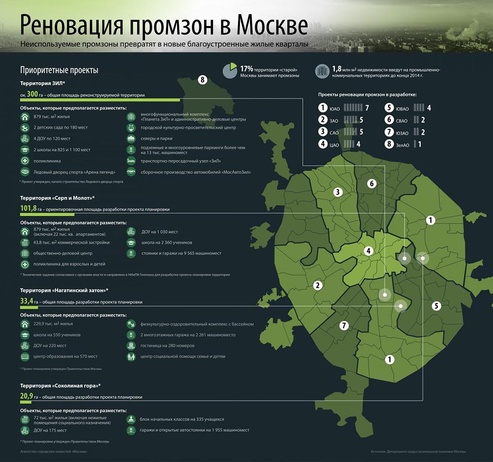 Инфографика реновации промзон Москвы