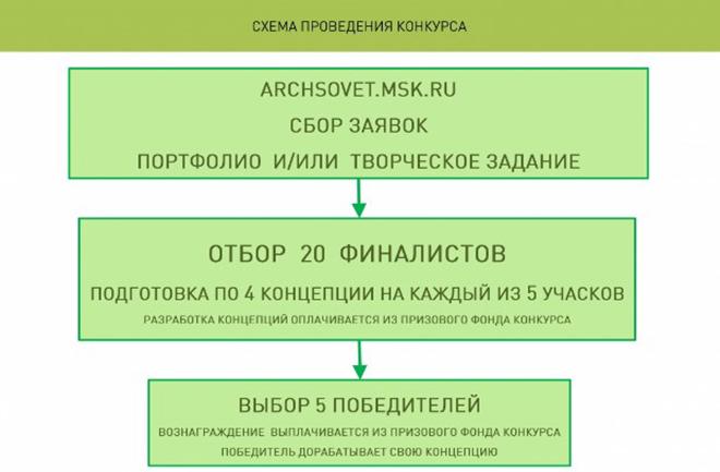 Заявки на архитектурный конкурс