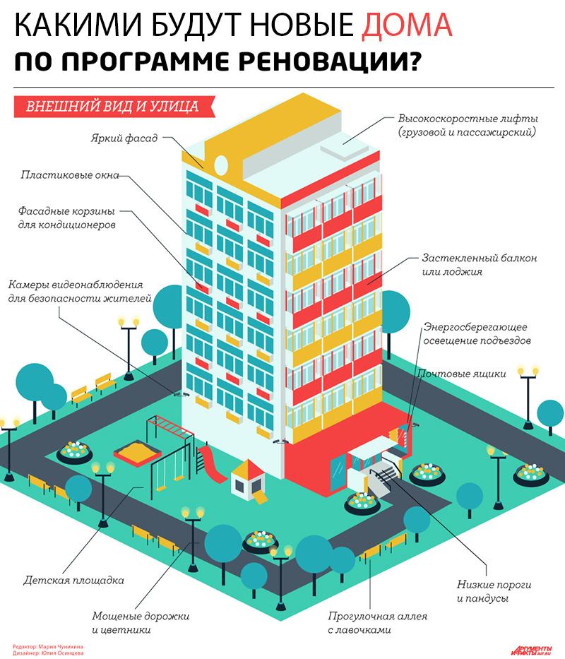 Какими будут новые дома по реновации в Москве