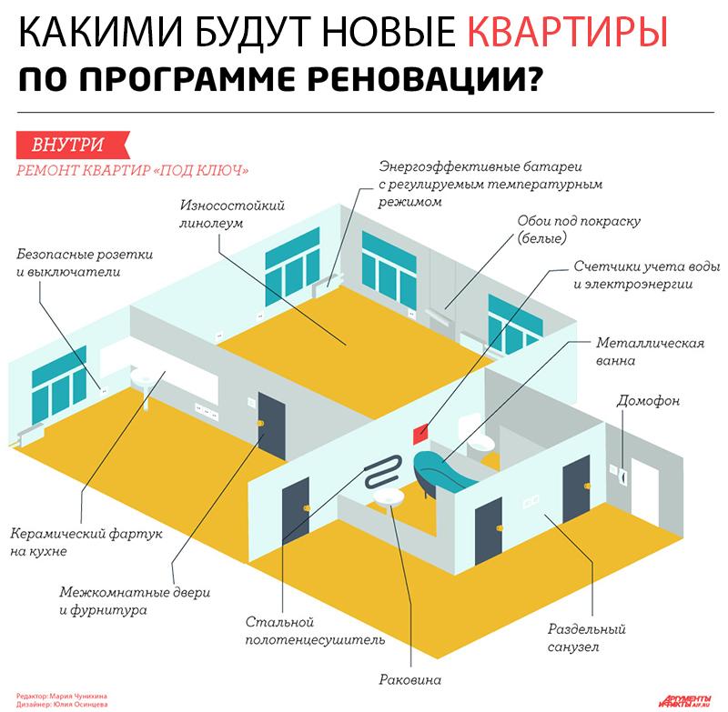 Какими будут новые квартиры по реновации в Москве