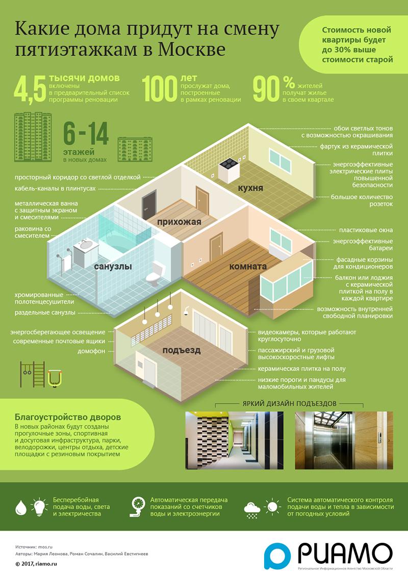 Какие дома придут на смену старым пятиэтажкам