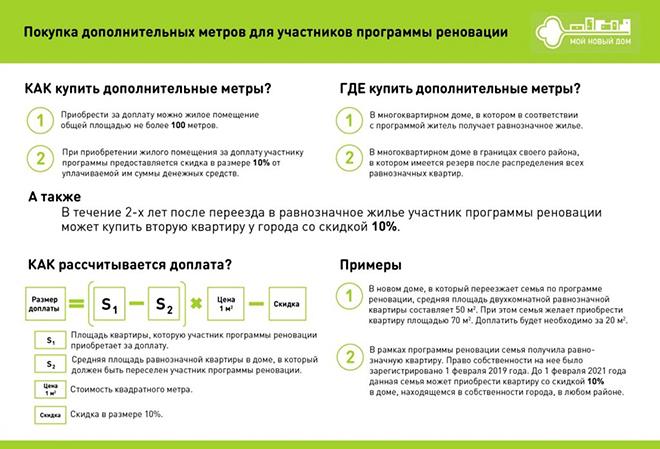Условия покупки дополнительных метров для участников реновации