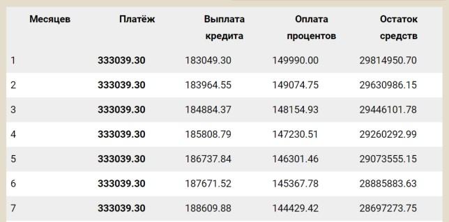 График платежей Альфа Банк