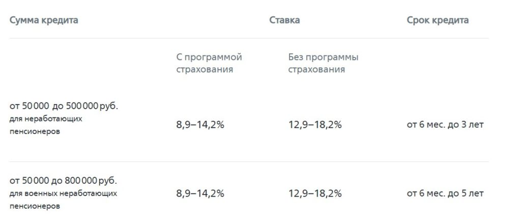 Проценты потребительские кредиты ВТБ пенсионерам