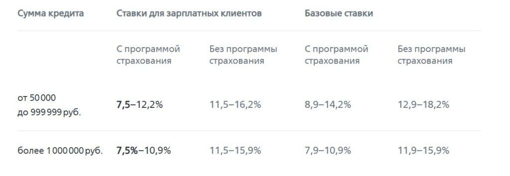 Ставки потребительский кредит ВТБ